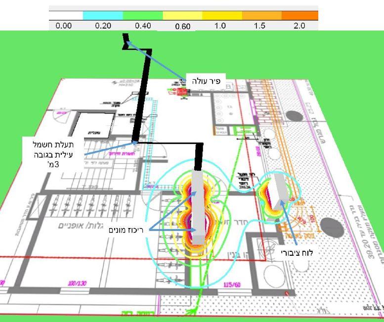 יועץ קרינה | ייעוץ וחיזוי קרינה למבנה בבניה